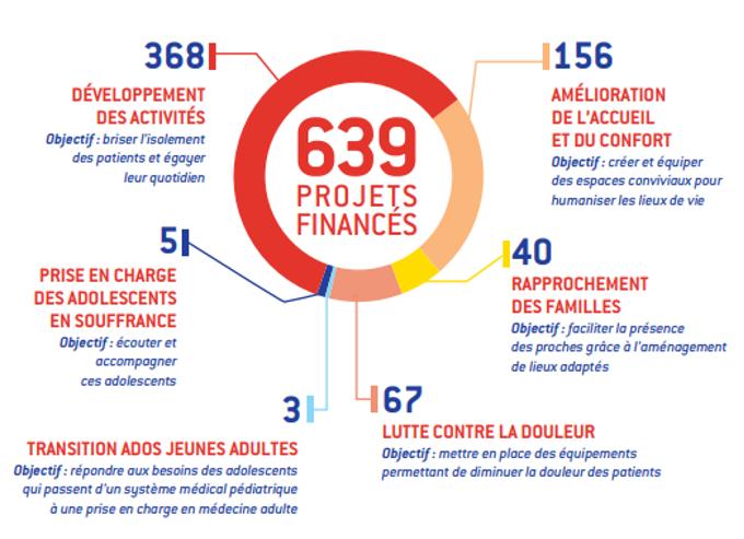 639 projets financés en 2018