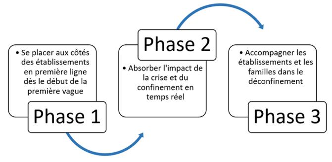 Covid-19 (1er semestre) : un plan en 3 phases